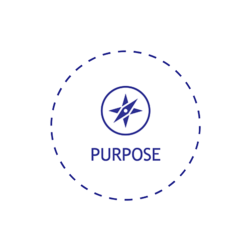 i2i - Success Blueprint - Purpose