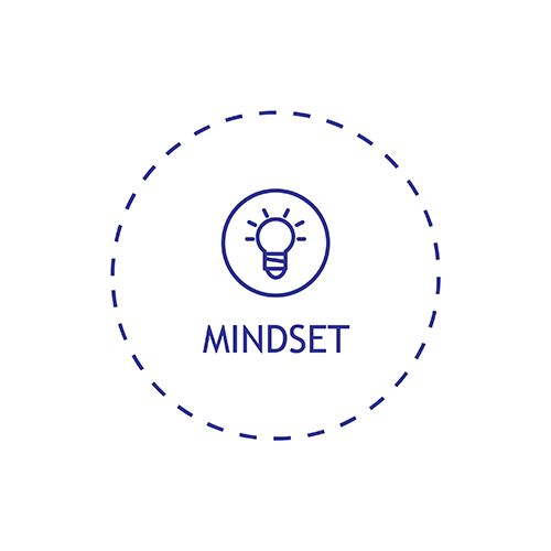 i2i - Success Blueprint - Mindset